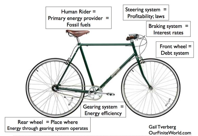 bicycle-analogy