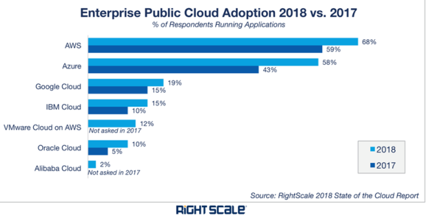 stacking-up-cloud-vendors-2018-right-scale-2