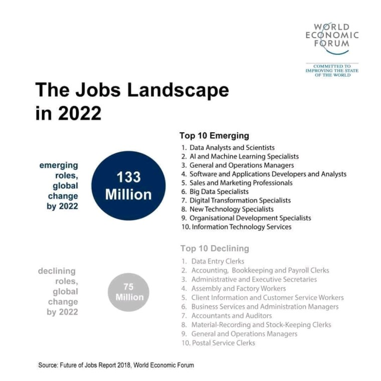 World's jobs