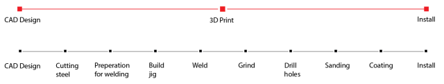 visual§DPrinting