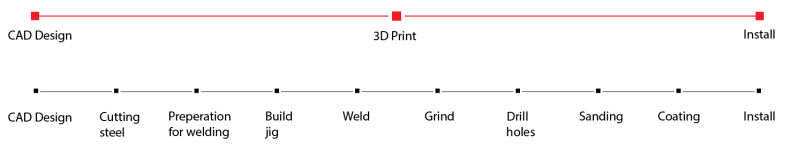 visual§DPrinting